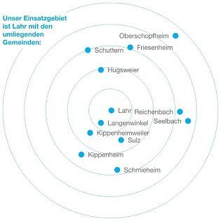 Quelle: www.diakoniestation-lahr.de
